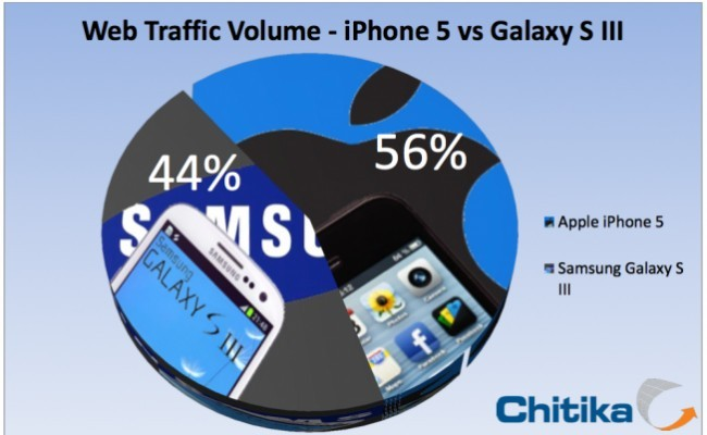 iPhone 5 në avantazh ndaj Samsung Galaxy S3