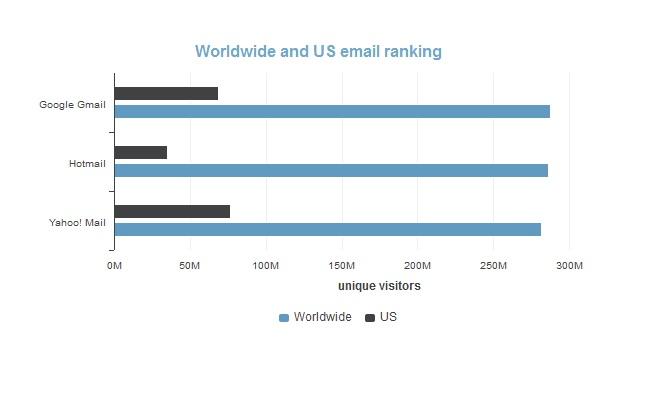 Gmail, me së shumti përdorues në botë