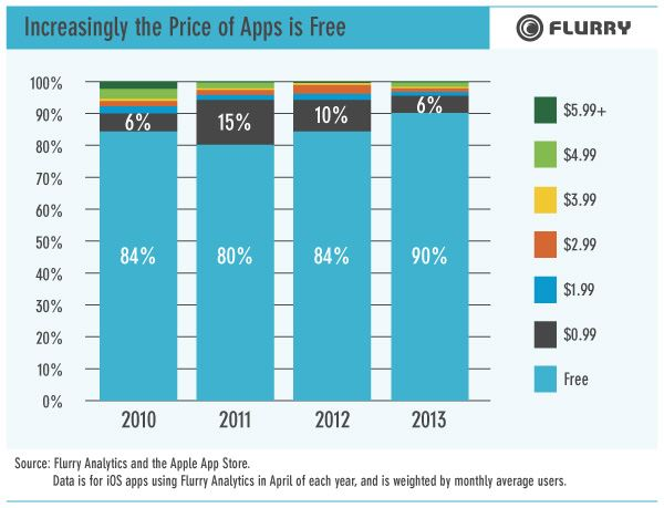 Flurry App chart 1