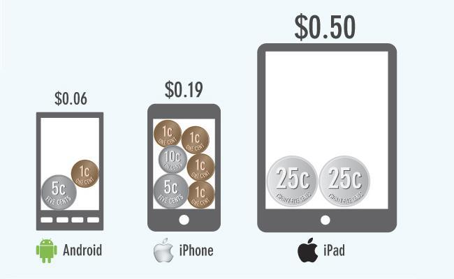 Përdoruesit e Android-it paguajnë më pak në aplikacione
