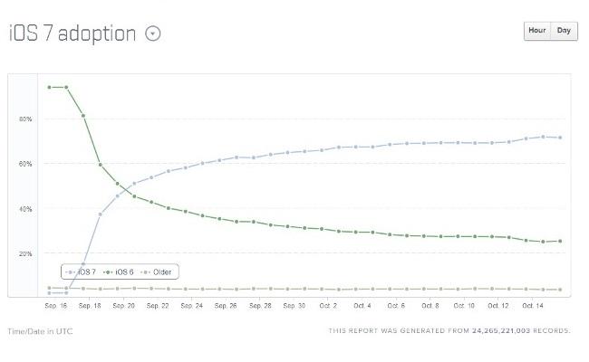 Vetëm një muaj pas lansimit iOS 7 instalohet në mbi 71 % të pajisjeve iOS