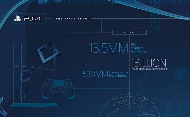 Sony PlayStation 4 i bën një vit
