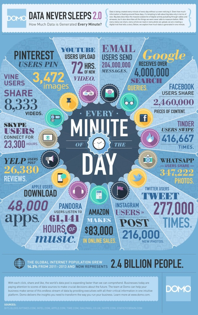 Data Never Sleeps