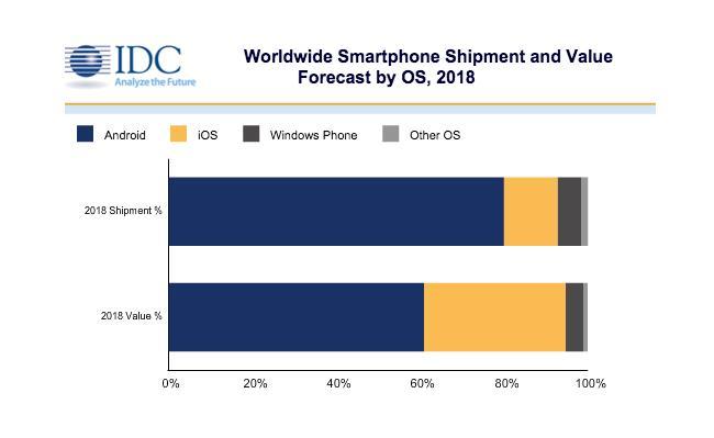 Ja si do të duket tregu i smartphone-ve në vitin 2018?