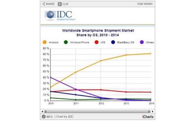 Apple dhe Google dominojnë në tregun botëror të smartphone-ve