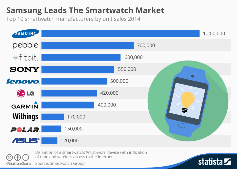 Samsung Leads The Smartwatch Market