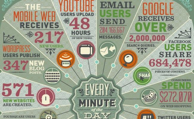1 minutë në Internet