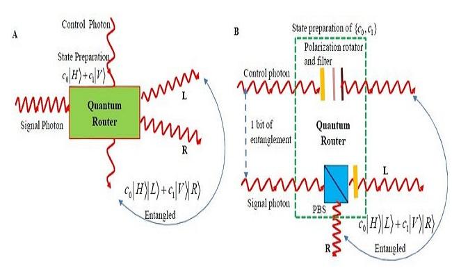 Quantum router, i pari në botë