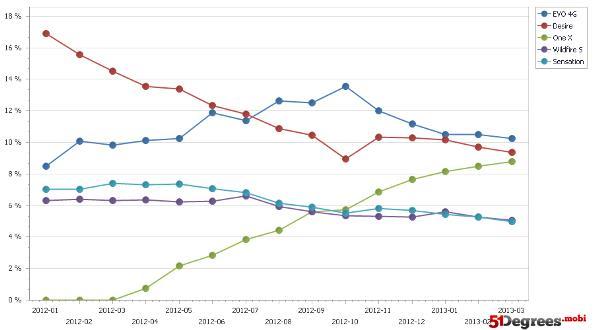 HTC Evo 4G graf