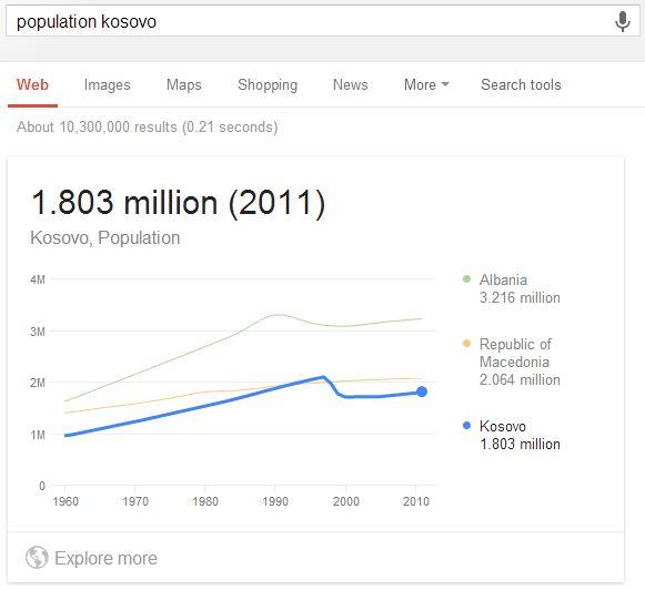 Population Kosova