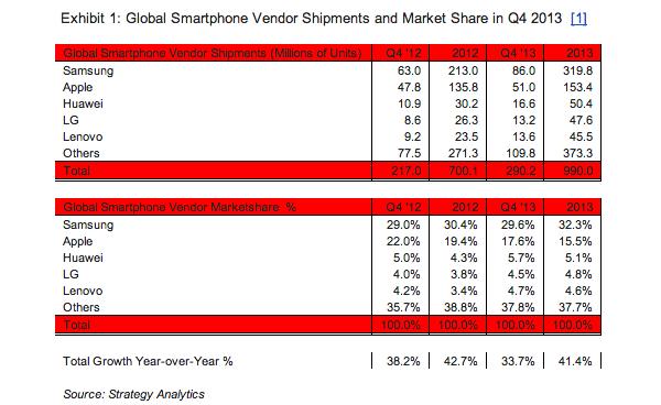 Shitjet e smartphonve