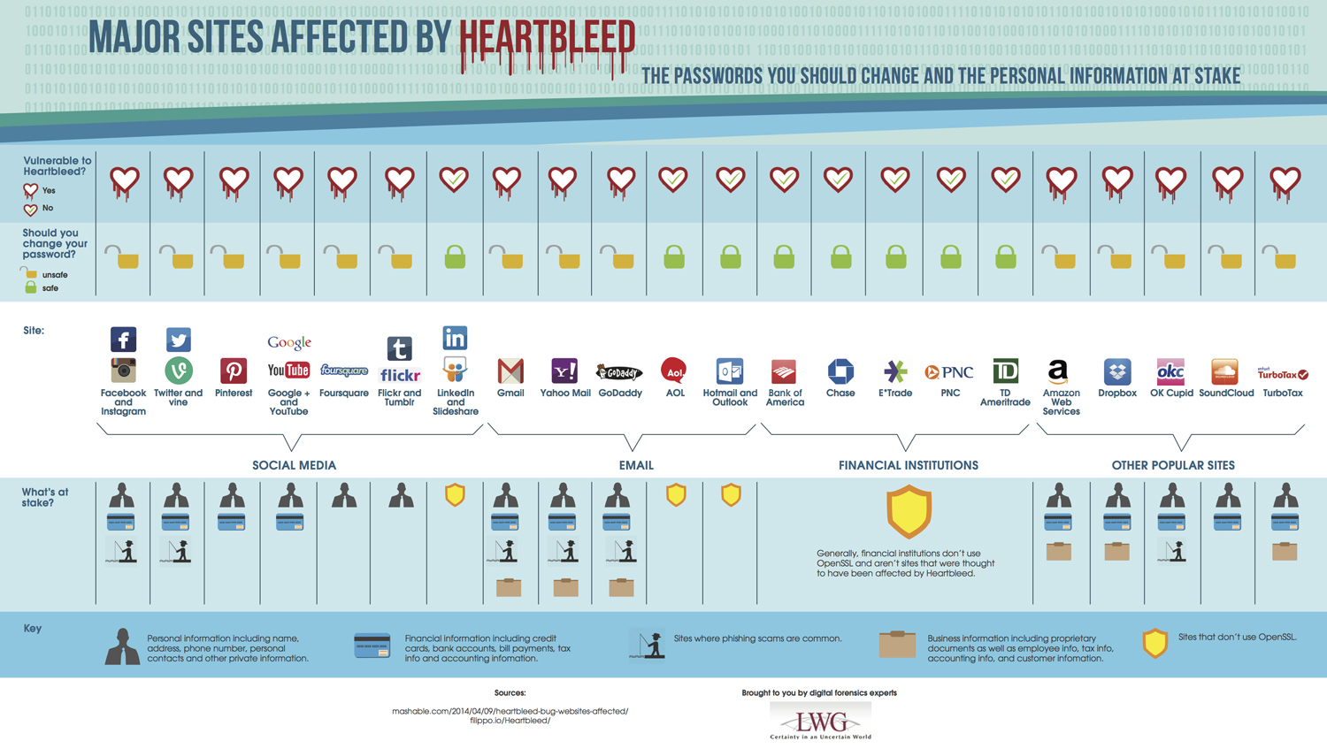 Heartbleed Passwords LWG Consulting