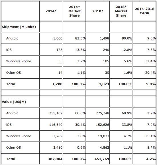 IDC Smartphone report  (1)