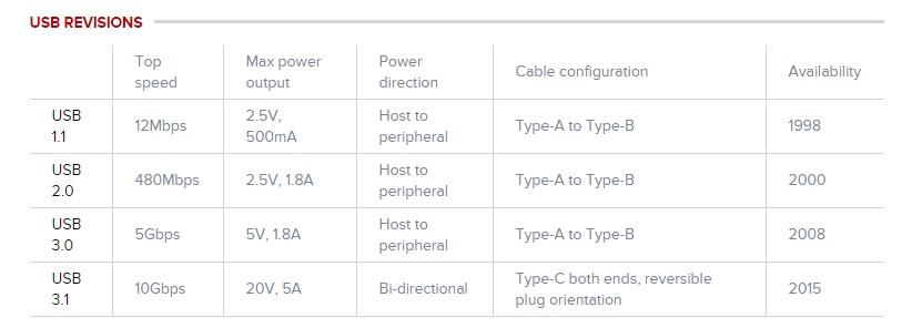 USB Generations- AMeble