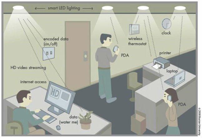 Li-Fi ambienti