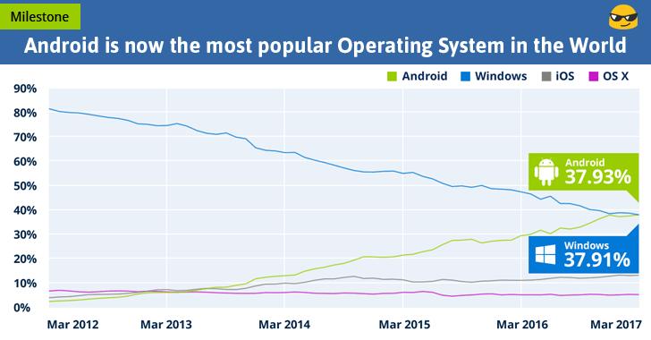Android kalon Microsoft duke u bërë Sistemi më i përdorur Operativ